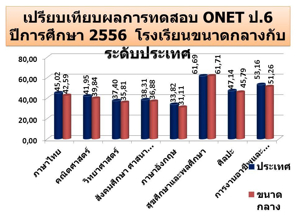 เปรียบเทียบผลการทดสอบ ONET ป.6 ปีการศึกษา 2556 โรงเรียนขนาดกลางกับ ระดับประเทศ เปรียบเทียบผลการทดสอบ ONET ป.6 ปีการศึกษา 2556 โรงเรียนขนาดกลางกับ ระดั