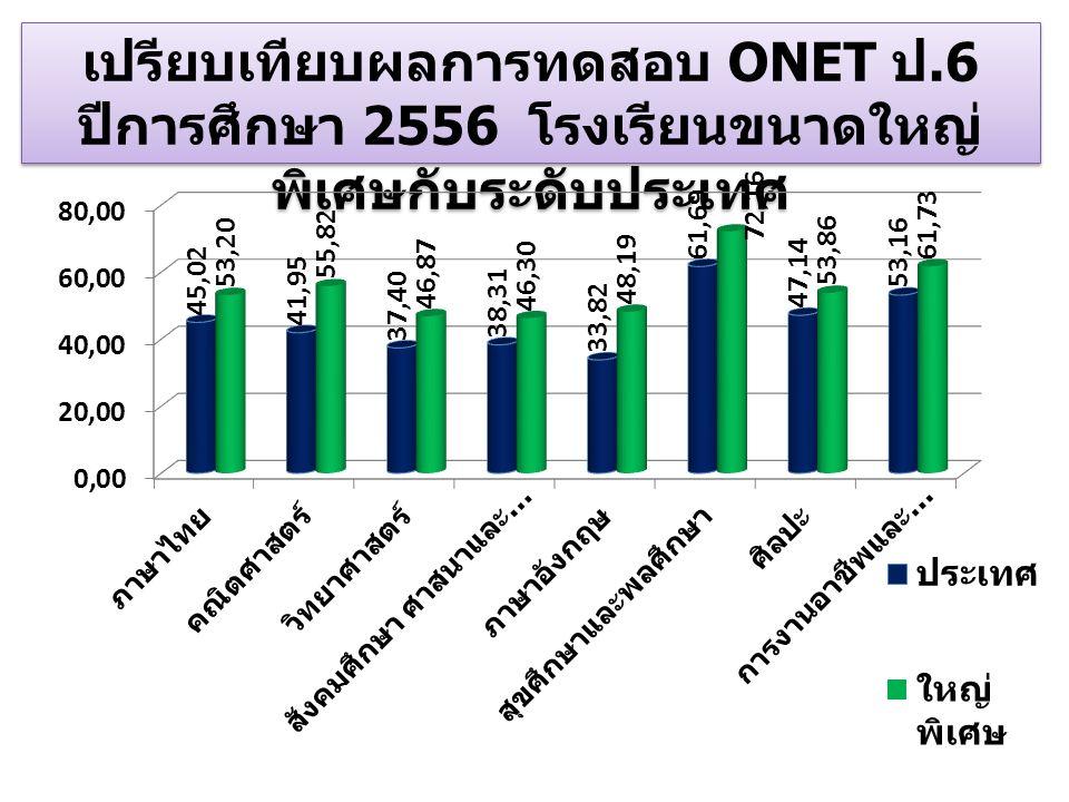 เปรียบเทียบผลการทดสอบ ONET ป.6 ปีการศึกษา 2556 โรงเรียนขนาดใหญ่ พิเศษกับระดับประเทศ เปรียบเทียบผลการทดสอบ ONET ป.6 ปีการศึกษา 2556 โรงเรียนขนาดใหญ่ พิ
