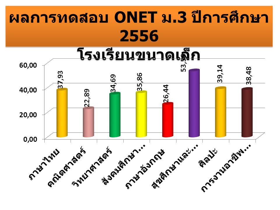ผลการทดสอบ ONET ม.3 ปีการศึกษา 2556 โรงเรียนขนาดเล็ก ผลการทดสอบ ONET ม.3 ปีการศึกษา 2556 โรงเรียนขนาดเล็ก