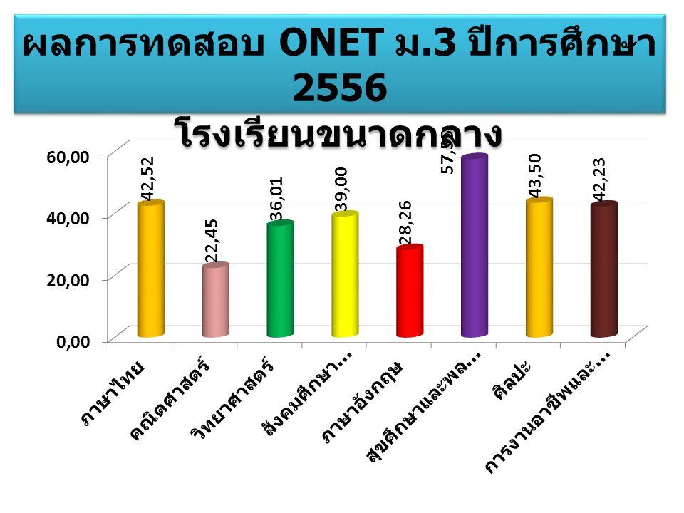 ผลการทดสอบ ONET ม.3 ปีการศึกษา 2556 โรงเรียนขนาดกลาง ผลการทดสอบ ONET ม.3 ปีการศึกษา 2556 โรงเรียนขนาดกลาง