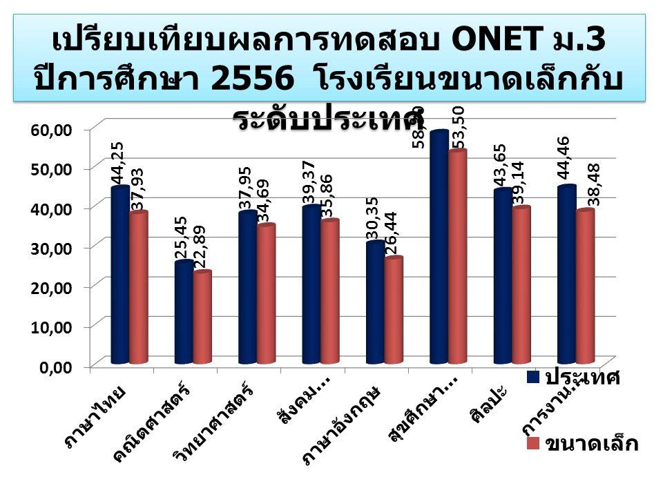 เปรียบเทียบผลการทดสอบ ONET ม.3 ปีการศึกษา 2556 โรงเรียนขนาดเล็กกับ ระดับประเทศ เปรียบเทียบผลการทดสอบ ONET ม.3 ปีการศึกษา 2556 โรงเรียนขนาดเล็กกับ ระดั