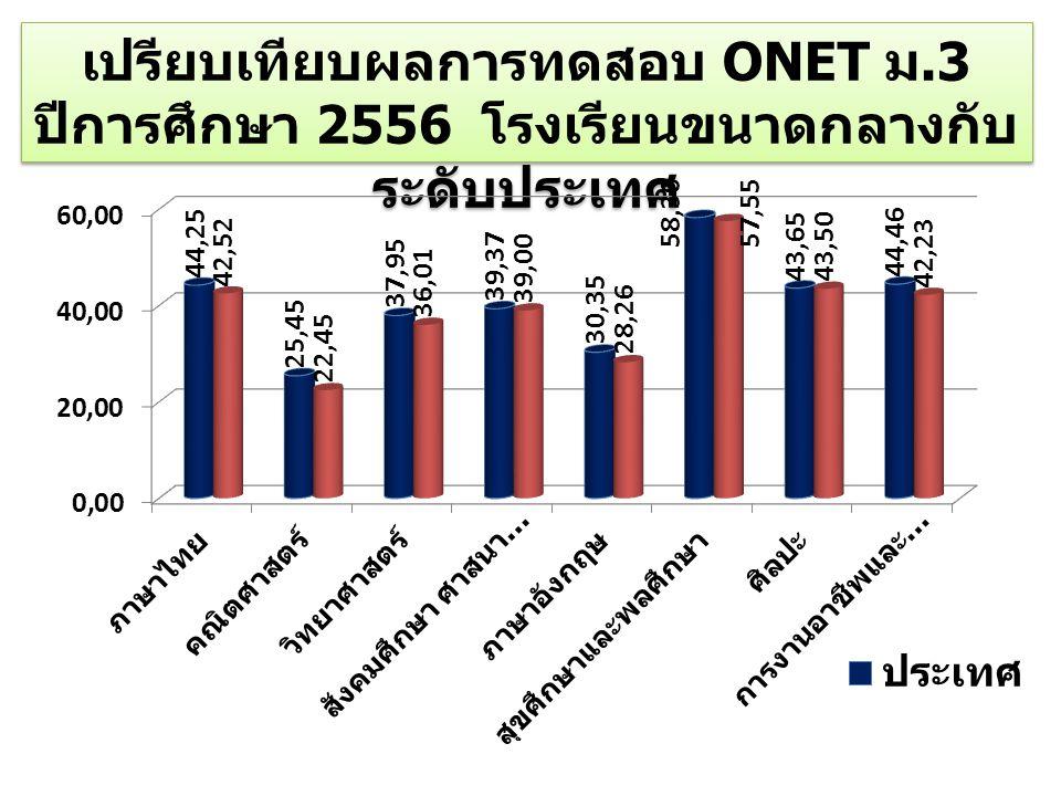 เปรียบเทียบผลการทดสอบ ONET ม.3 ปีการศึกษา 2556 โรงเรียนขนาดกลางกับ ระดับประเทศ เปรียบเทียบผลการทดสอบ ONET ม.3 ปีการศึกษา 2556 โรงเรียนขนาดกลางกับ ระดั