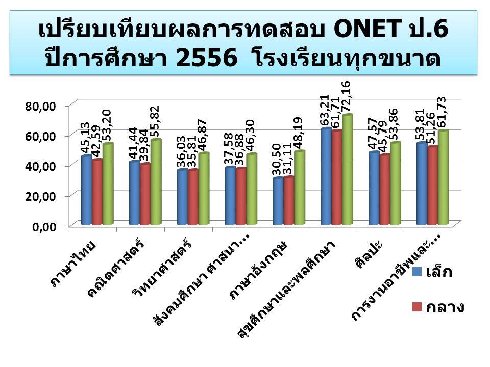 เปรียบเทียบผลการทดสอบ ONET ป.6 ปีการศึกษา 2556 โรงเรียนทุกขนาด เปรียบเทียบผลการทดสอบ ONET ป.6 ปีการศึกษา 2556 โรงเรียนทุกขนาด
