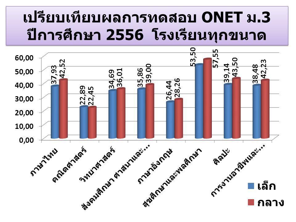 เปรียบเทียบผลการทดสอบ ONET ม.3 ปีการศึกษา 2556 โรงเรียนทุกขนาด เปรียบเทียบผลการทดสอบ ONET ม.3 ปีการศึกษา 2556 โรงเรียนทุกขนาด