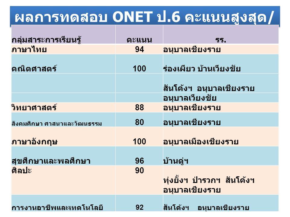 ผลการทดสอบ ONET ป.6 คะแนนสูงสุด / เต็ม กลุ่มสาระการเรียนรู้คะแนนรร. ภาษาไทย 94 อนุบาลเชียงราย คณิตศาสตร์ 100 ร่องเผียว บ้านเวียงชัย สันโค้งฯ อนุบาลเชี