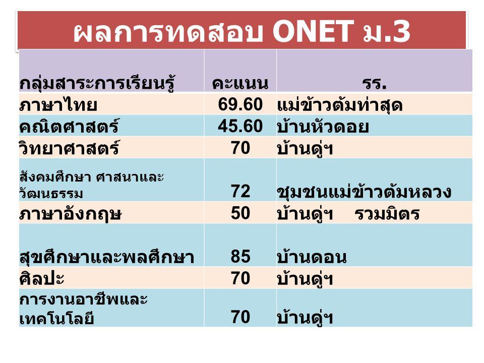 ผลการทดสอบ ONET ม.3 คะแนนสูงสุด / เต็ม กลุ่มสาระการเรียนรู้คะแนนรร. ภาษาไทย 69.60 แม่ข้าวต้มท่าสุด คณิตศาสตร์ 45.60 บ้านหัวดอย วิทยาศาสตร์ 70 บ้านดู่ฯ