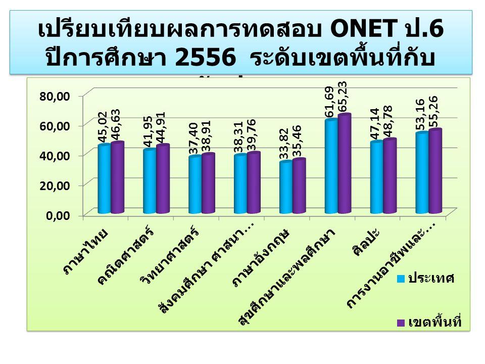 เปรียบเทียบผลการทดสอบ ONET ป.6 ปีการศึกษา 2556 ระดับเขตพื้นที่กับ ระดับประเทศ เปรียบเทียบผลการทดสอบ ONET ป.6 ปีการศึกษา 2556 ระดับเขตพื้นที่กับ ระดับป