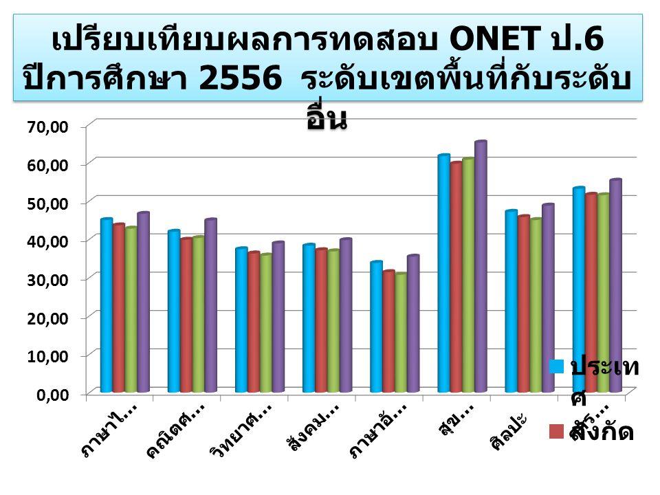 เปรียบเทียบผลการทดสอบ ONET ป.6 ปีการศึกษา 2556 ระดับเขตพื้นที่กับระดับ อื่น เปรียบเทียบผลการทดสอบ ONET ป.6 ปีการศึกษา 2556 ระดับเขตพื้นที่กับระดับ อื่