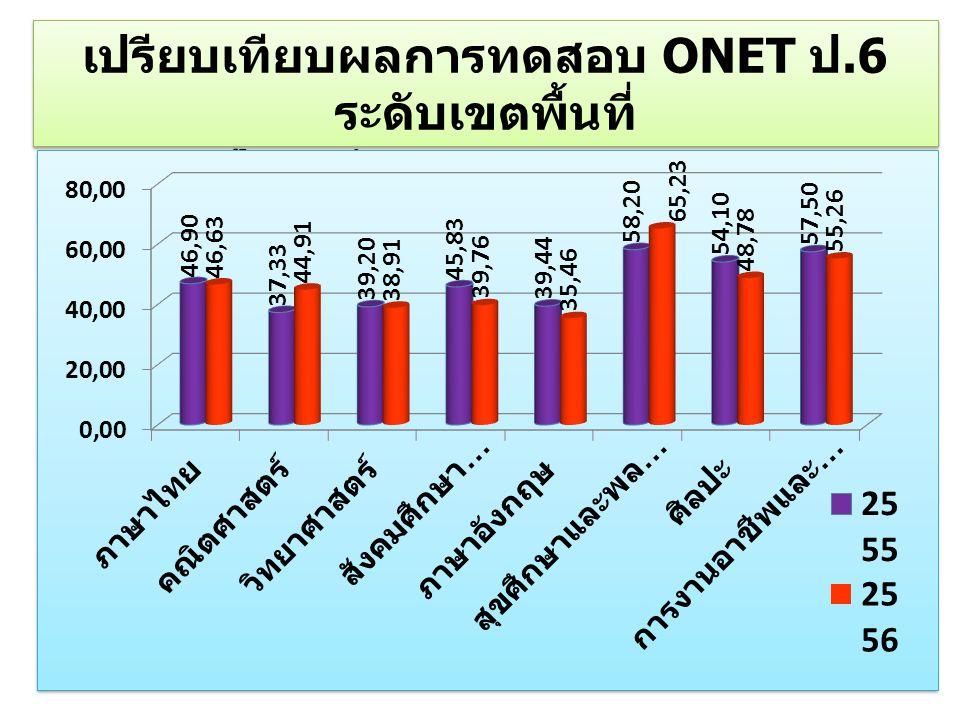เปรียบเทียบผลการทดสอบ ONET ป.6 ระดับเขตพื้นที่ ปีการศึกษา 2555- 2556 เปรียบเทียบผลการทดสอบ ONET ป.6 ระดับเขตพื้นที่ ปีการศึกษา 2555- 2556