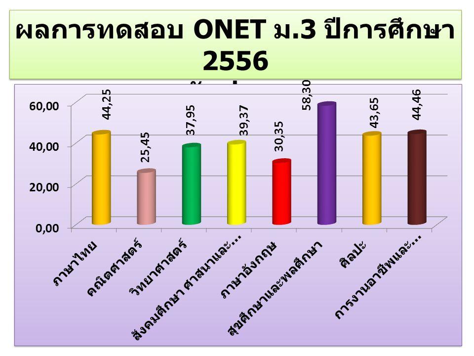 ผลการทดสอบ ONET ม.3 ปีการศึกษา 2556 ระดับประเทศ ผลการทดสอบ ONET ม.3 ปีการศึกษา 2556 ระดับประเทศ