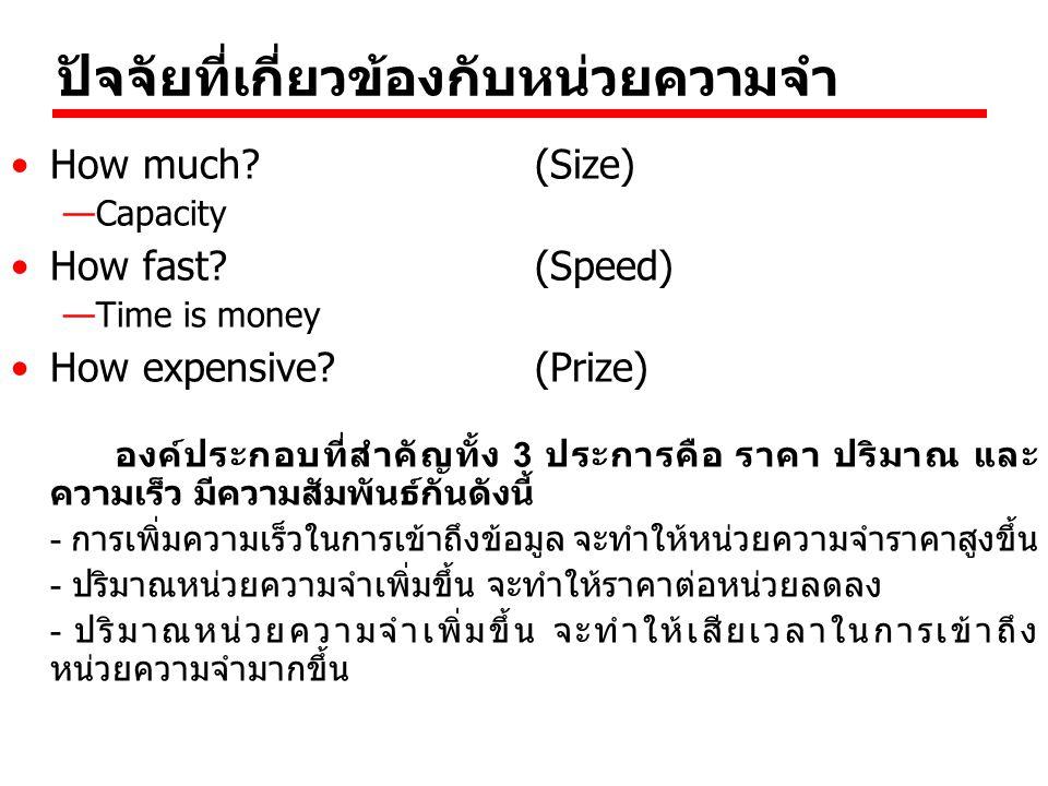 ปัจจัยที่เกี่ยวข้องกับหน่วยความจำ How much? (Size) —Capacity How fast?(Speed) —Time is money How expensive?(Prize) องค์ประกอบที่สำคัญทั้ง 3 ประการคือ