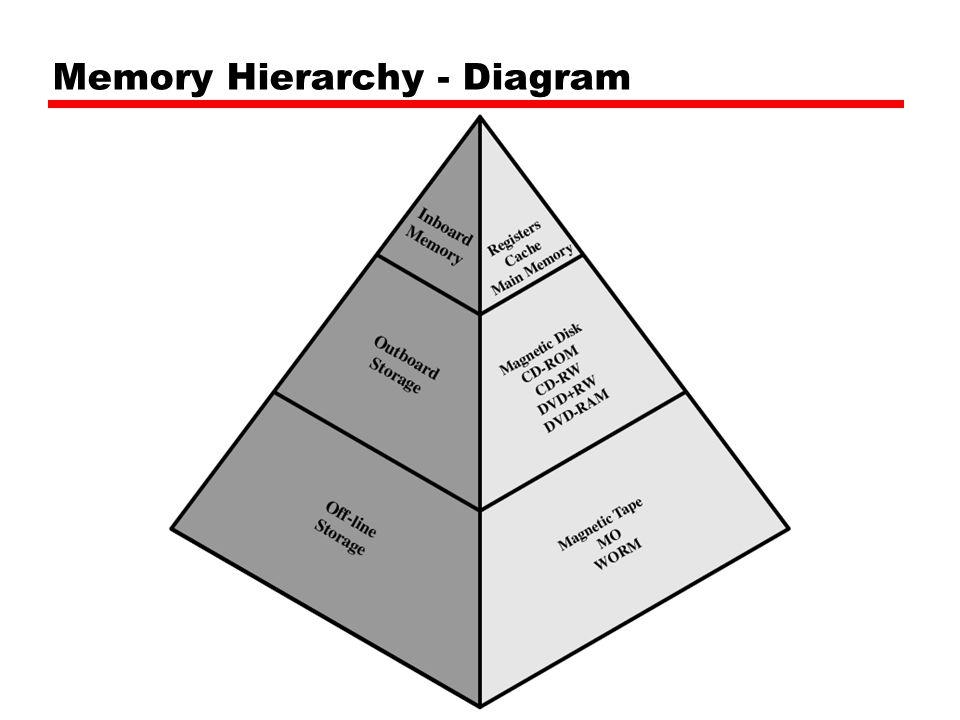 Direct Mapping Summary Simple Inexpensive Fixed location for given block —If a program accesses 2 blocks that map to the same line repeatedly, cache misses are very high วิธีการ Direct mapping มีราคาถูก และวงจรง่าย แต่ก็มีข้อเสียคือเป็นการ fix cache location สำหรับแต่ะละ block ดังนั้นถ้าเกิดมีการอ่านข้อมูลจาก 2 block ที่บังเอิญ map มาที่ slot เดียวกันก็จะมีการเปลี่ยนข้อมูลใน slot นั้นอยู่ตลอดเวลา มีผลทำให้ให้ค่า Hit Rate ต่ำ