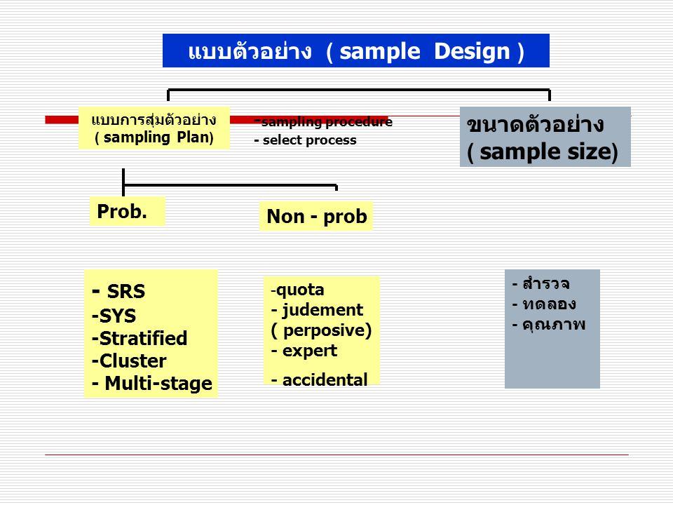 แบบตัวอย่าง ( sample Design ) แบบการสุ่มตัวอย่าง ( sampling Plan) - sampling procedure - select process ขนาดตัวอย่าง ( sample size) Prob.
