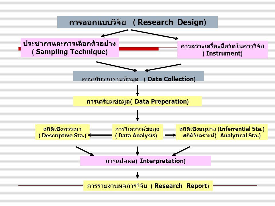 การออกแบบวิจัย ( Research Design) ประชากรและการเลือกตัวอย่าง ( Sampling Technique) การสร้างเครื่องมือวัดในการวิจัย ( Instrument) การเก็บรวบรวมข้อมูล ( Data Collection) การเตรียมข้อมูล ( Data Preperation) การวิเคราะห์ข้อมูล ( Data Analysis) สถิติเชิงพรรณา ( Descriptive Sta.) สถิติเชิงอนุมาน (Inferrential Sta.) สถิติวิเคราะห์ ( Analytical Sta.) การแปลผล ( Interpretation) การรายงานผลการวิจัย ( Research Report)