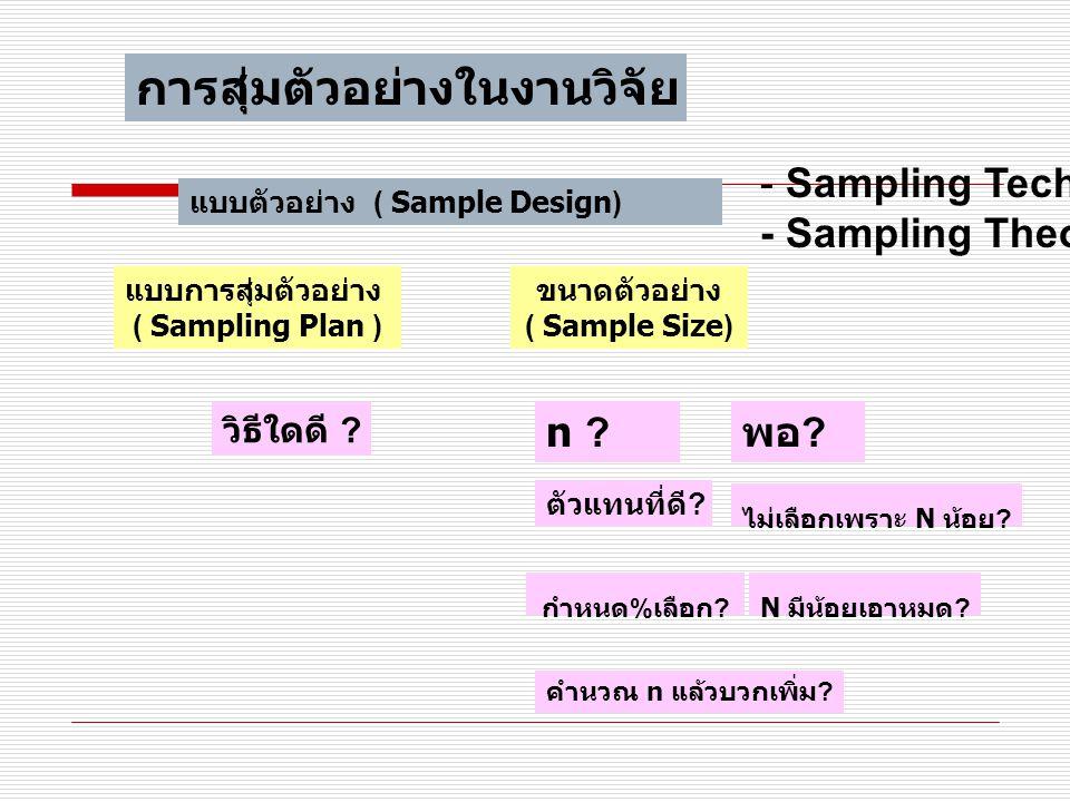 การสุ่มตัวอย่างในงานวิจัย แบบตัวอย่าง ( Sample Design) - Sampling Techniques - Sampling Theory แบบการสุ่มตัวอย่าง ( Sampling Plan ) ขนาดตัวอย่าง ( Sample Size) วิธีใดดี .