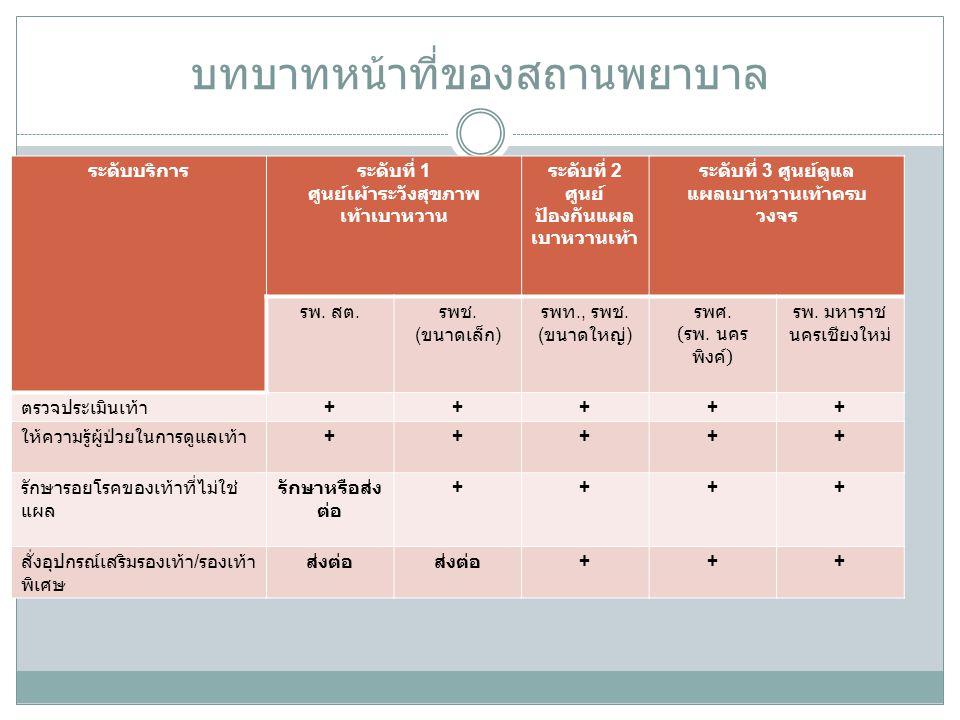 ระดับบริการระดับที่ 1 ศูนย์เผ้าระวังสุขภาพ เท้าเบาหวาน ระดับที่ 2 ศูนย์ ป้องกันแผล เบาหวานเท้า ระดับที่ 3 ศูนย์ดูแล แผลเบาหวานเท้าครบ วงจร รพ.