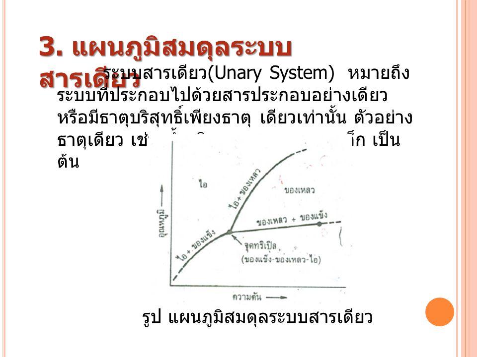 3. แผนภูมิสมดุลระบบ สารเดียว รูป แผนภูมิสมดุลระบบสารเดียว ระบบสารเดียว (Unary System) หมายถึง ระบบที่ประกอบไปด้วยสารประกอบอย่างเดียว หรือมีธาตุบริสุทธ
