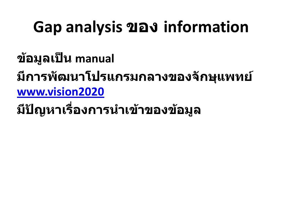 Gap analysis ของ information ข้อมูลเป็น manual มีการพัฒนาโปรแกรมกลางของจักษุแพทย์ www.vision2020 www.vision2020 มีปัญหาเรื่องการนำเข้าของข้อมูล