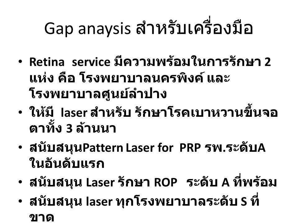 Gap anaysis สำหรับเครื่องมือ Retina service มีความพร้อมในการรักษา 2 แห่ง คือ โรงพยาบาลนครพิงค์ และ โรงพยาบาลศูนย์ลำปาง ให้มี laser สำหรับ รักษาโรคเบาห