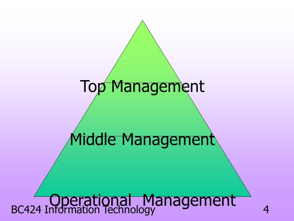 3 ระดับชั้นต่าง ๆ ของการ บริหารงานในองค์กร การบริหารงานระดับบน (Top Management) การบริหารงานระดับกลาง (Middle Management) การบริหารงานระดับล่าง (Botto