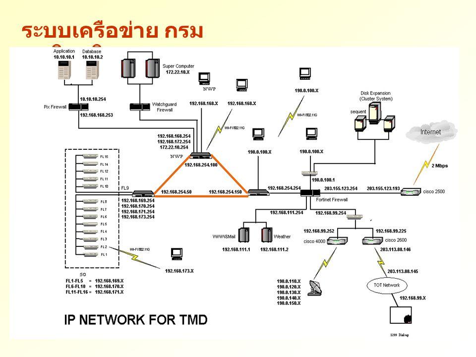 นโยบายความปลอดภัย CCTV Key Card User Account Back Up System Firewall and IDS