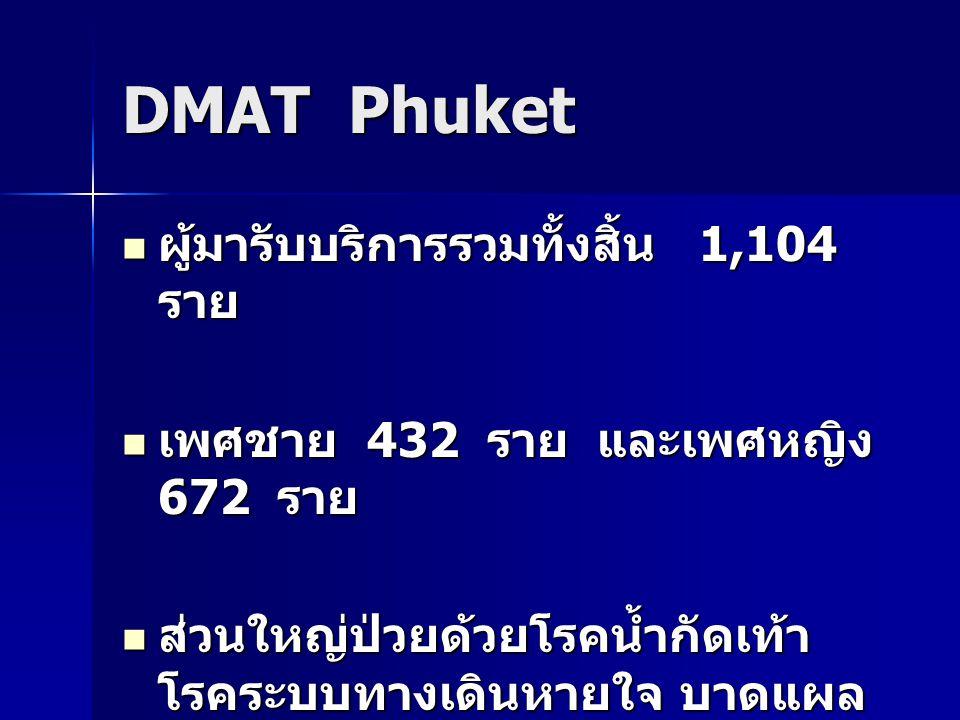 DMAT Phuket ผู้มารับบริการรวมทั้งสิ้น 1,104 ราย ผู้มารับบริการรวมทั้งสิ้น 1,104 ราย เพศชาย 432 ราย และเพศหญิง 672 ราย เพศชาย 432 ราย และเพศหญิง 672 ราย ส่วนใหญ่ป่วยด้วยโรคน้ำกัดเท้า โรคระบบทางเดินหายใจ บาดแผล จากอุบัติเหตุน้ำท่วมและโรคอื่นๆ ส่วนใหญ่ป่วยด้วยโรคน้ำกัดเท้า โรคระบบทางเดินหายใจ บาดแผล จากอุบัติเหตุน้ำท่วมและโรคอื่นๆ
