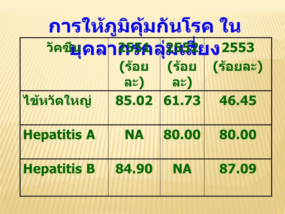 การให้ภูมิคุ้มกันโรค ใน บุคลากรกลุ่มเสี่ยง วัคซีน 2551 ( ร้อย ละ ) 2552 ( ร้อย ละ ) 2553 ( ร้อยละ ) ไข้หวัดใหญ่ 85.0261.7346.45 Hepatitis ANA80.00 Hep