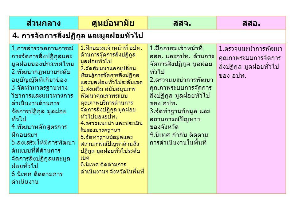 ส่วนกลางศูนย์อนามัยสสจ.สสอ. 4. การจัดการสิ่งปฏิกูล และมูลฝอยทั่วไป 1.การสำรวจสถานการณ์ การจัดการสิ่งปฏิกูลและ มูลฝอยของประเทศไทย 2.พัฒนากฎหมายระดับ อน