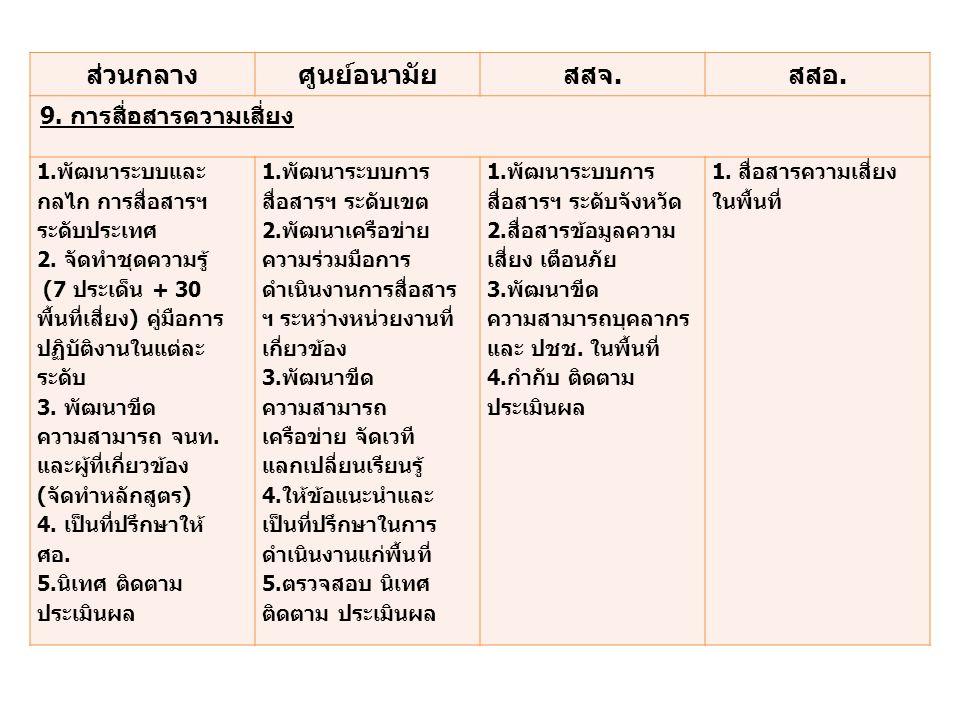 ส่วนกลางศูนย์อนามัยสสจ.สสอ. 9. การสื่อสารความเสี่ยง 1.พัฒนาระบบและ กลไก การสื่อสารฯ ระดับประเทศ 2. จัดทำชุดความรู้ (7 ประเด็น + 30 พื้นที่เสี่ยง) คู่ม