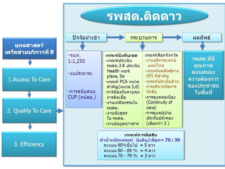 รพสต.ติดดาว ยุทธศาสตร์ เครือข่ายบริการที่ 8 1.Access To Care 2. Quality To Care 3. Efficiency ปัจจัยนำเข้า กระบวนการ ผลลัพธ์ รพสต.ที่มี คุณภาพ ตอบสนอง