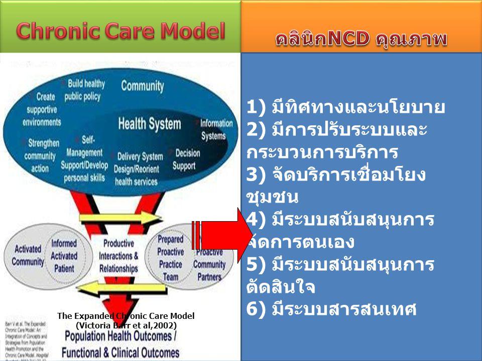 The Expanded Chronic Care Model (Victoria Barr et al,2002) 1) มีทิศทางและนโยบาย 2) มีการปรับระบบและ กระบวนการบริการ 3) จัดบริการเชื่อมโยง ชุมชน 4) มีระบบสนับสนุนการ จัดการตนเอง 5) มีระบบสนับสนุนการ ตัดสินใจ 6) มีระบบสารสนเทศ