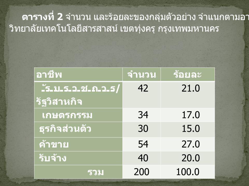 ระดับการศึกษาจำนวนร้อยละ ต่ำกว่าระดับ ปริญญาตรี 114 57.0 ปริญญาตรี 77 38.5 สูงกว่าปริญญาตรี 9 4.5 รวม 200100.0