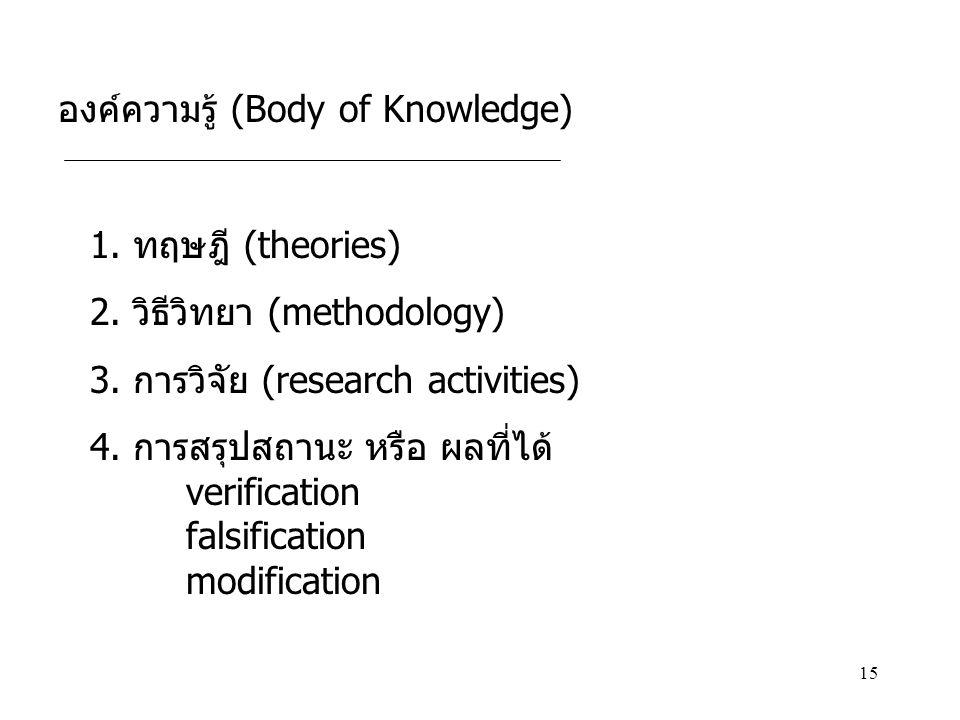 15 องค์ความรู้ (Body of Knowledge) 1. ทฤษฎี (theories) 2. วิธีวิทยา (methodology) 3. การวิจัย (research activities) 4. การสรุปสถานะ หรือ ผลที่ได้ veri
