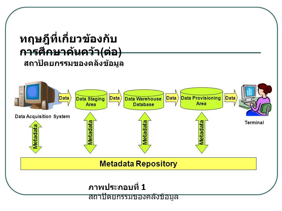 สถาปัตยกรรมของคลังข้อมูล Data Acquisition System Data Staging Area Data Warehouse Database Data Provisioning Area Data Metadata Repository Metadata Data Metadata Data Terminal ทฤษฎีที่เกี่ยวข้องกับ การศึกษาค้นคว้า ( ต่อ ) ภาพประกอบที่ 1 สถาปัตยกรรมของคลังข้อมูล