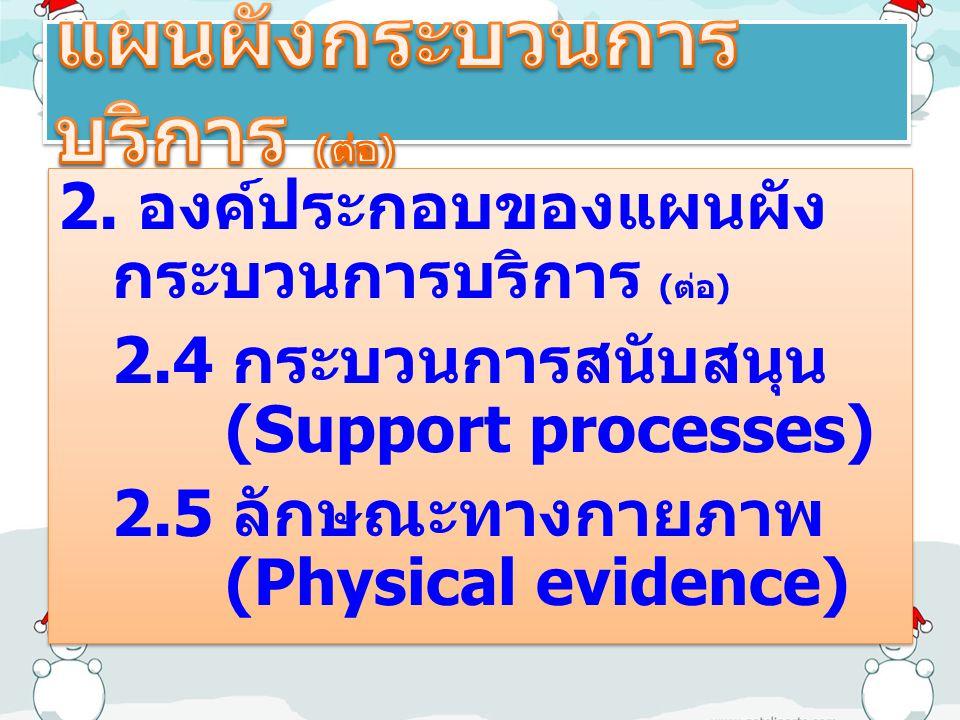 2. องค์ประกอบของแผนผัง กระบวนการบริการ ( ต่อ ) 2.4 กระบวนการสนับสนุน (Support processes) 2.5 ลักษณะทางกายภาพ (Physical evidence) 2. องค์ประกอบของแผนผั