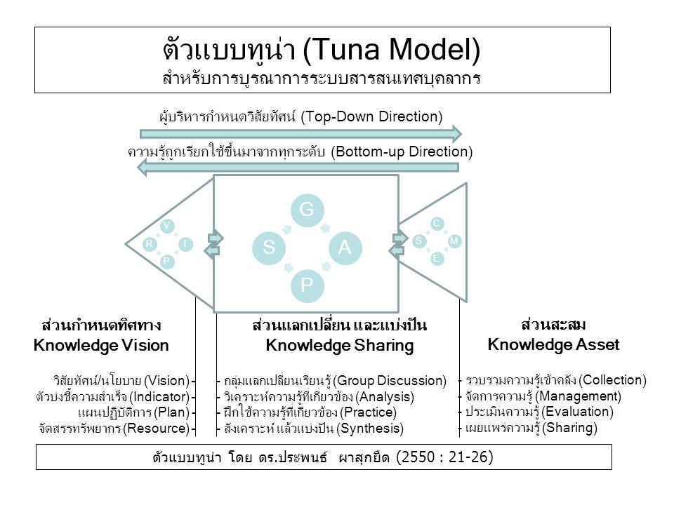 ส่วนกำหนดทิศทาง Knowledge Vision วิสัยทัศน์/นโยบาย (Vision) – ตัวบ่งชี้ความสำเร็จ (Indicator) – แผนปฏิบัติการ (Plan) - จัดสรรทรัพยากร (Resource) – ส่วนแลกเปลี่ยน และแบ่งปัน Knowledge Sharing - กลุ่มแลกเปลี่ยนเรียนรู้ (Group Discussion) - วิเคราะห์ความรู้ที่เกี่ยวข้อง (Analysis) - ฝึกใช้ความรู้ที่เกี่ยวข้อง (Practice) - สังเคราะห์ แล้วแบ่งปัน (Synthesis) ส่วนสะสม Knowledge Asset - รวบรวมความรู้เข้าคลัง (Collection) - จัดการความรู้ (Management) - ประเมินความรู้ (Evaluation) - เผยแพร่ความรู้ (Sharing) ผู้บริหารกำหนดวิสัยทัศน์ (Top-Down Direction) ความรู้ถูกเรียกใช้ขึ้นมาจากทุกระดับ (Bottom-up Direction) ตัวแบบทูน่า (Tuna Model) สำหรับการบูรณาการระบบสารสนเทศบุคลากร ตัวแบบทูน่า โดย ดร.