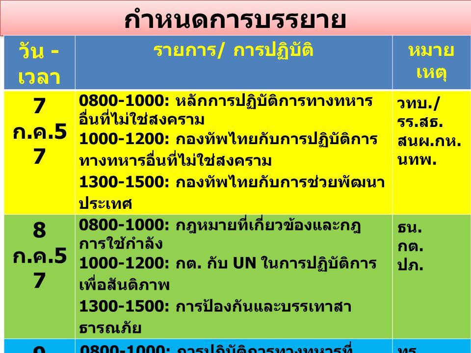 กำหนดการบรรยาย วัน - เวลา รายการ / การปฏิบัติหมาย เหตุ 7 ก. ค.5 7 0800-1000: หลักการปฏิบัติการทางทหาร อื่นที่ไม่ใช่สงคราม 1000-1200: กองทัพไทยกับการปฏ