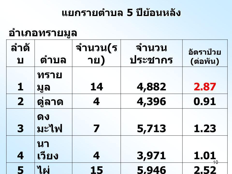 10 แยกรายตำบล 5 ปีย้อนหลัง อำเภอทรายมูล ลำดั บตำบล จำนวน ( ร าย ) จำนวน ประชากร อัตราป่วย ( ต่อพัน ) 1 ทราย มูล 144,8822.87 2 ดู่ลาด 44,3960.91 3 ดง มะไฟ 75,7131.23 4 นา เวียง 43,9711.01 5 ไผ่ 155,9462.52 รวม 4424,9081.77