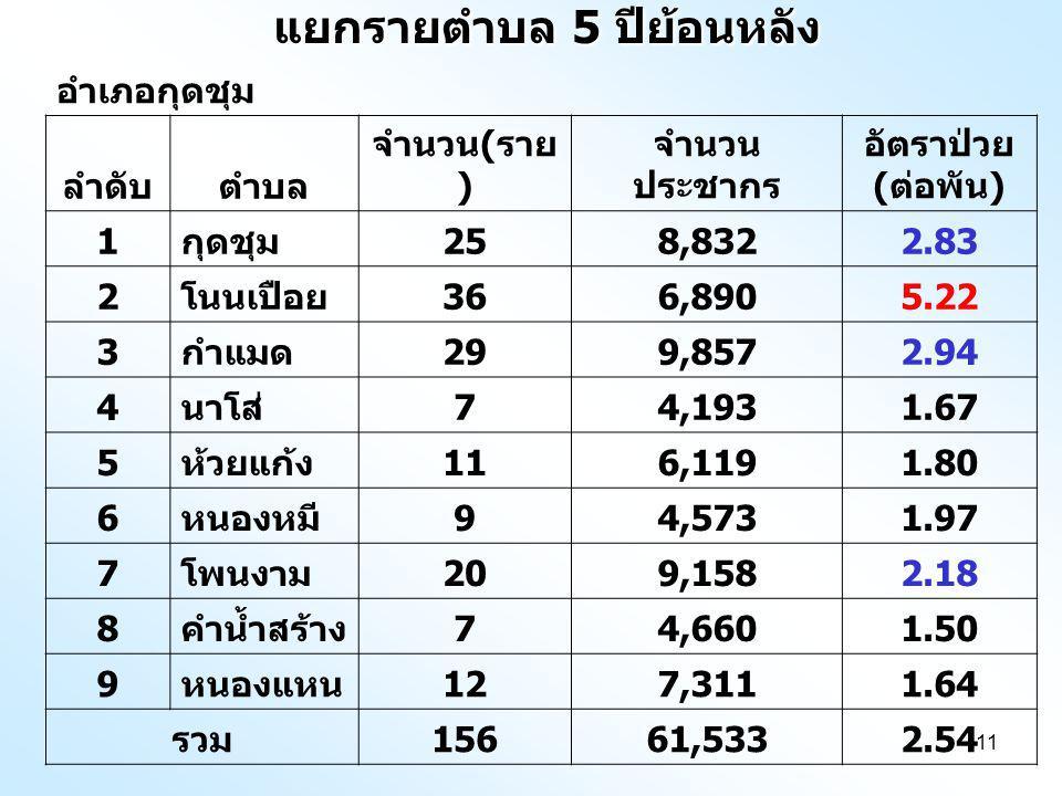 11 แยกรายตำบล 5 ปีย้อนหลัง อำเภอกุดชุม ลำดับตำบล จำนวน ( ราย ) จำนวน ประชากร อัตราป่วย ( ต่อพัน ) 1 กุดชุม 258,8322.83 2 โนนเปือย 366,8905.22 3 กำแมด 299,8572.94 4 นาโส่ 74,1931.67 5 ห้วยแก้ง 116,1191.80 6 หนองหมี 94,5731.97 7 โพนงาม 209,1582.18 8 คำน้ำสร้าง 74,6601.50 9 หนองแหน 127,3111.64 รวม 15661,5332.54