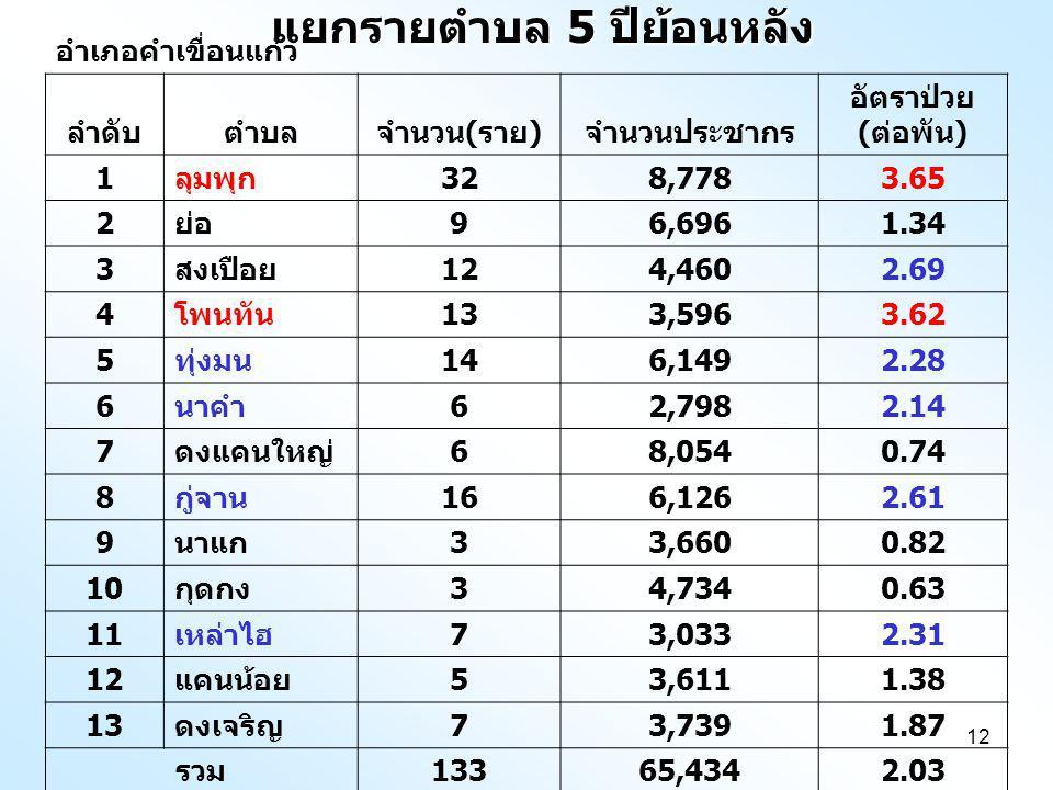 12 แยกรายตำบล 5 ปีย้อนหลัง อำเภอคำเขื่อนแก้ว ลำดับตำบลจำนวน ( ราย ) จำนวนประชากร อัตราป่วย ( ต่อพัน ) 1 ลุมพุก 328,7783.65 2 ย่อ 96,6961.34 3 สงเปือย 124,4602.69 4 โพนทัน 133,5963.62 5 ทุ่งมน 146,1492.28 6 นาคำ 62,7982.14 7 ดงแคนใหญ่ 68,0540.74 8 กู่จาน 166,1262.61 9 นาแก 33,6600.82 10 กุดกง 34,7340.63 11 เหล่าไฮ 73,0332.31 12 แคนน้อย 53,6111.38 13 ดงเจริญ 73,7391.87 รวม 13365,4342.03