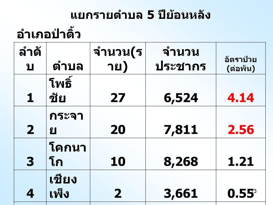 13 แยกรายตำบล 5 ปีย้อนหลัง อำเภอป่าติ้ว ลำดั บตำบล จำนวน ( ร าย ) จำนวน ประชากร อัตราป่วย ( ต่อพัน ) 1 โพธิ์ ชัย 276,5244.14 2 กระจา ย 207,8112.56 3 โคกนา โก 108,2681.21 4 เชียง เพ็ง 23,6610.55 5 ศรีฐาน 86,2251.29 รวม 6732,4892.06
