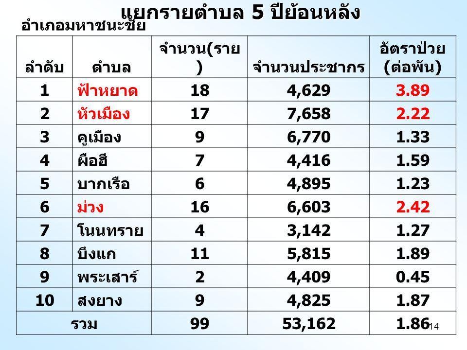 14 แยกรายตำบล 5 ปีย้อนหลัง อำเภอมหาชนะชัย ลำดับตำบล จำนวน ( ราย ) จำนวนประชากร อัตราป่วย ( ต่อพัน ) 1 ฟ้าหยาด 184,6293.89 2 หัวเมือง 177,6582.22 3 คูเมือง 96,7701.33 4 ผือฮี 74,4161.59 5 บากเรือ 64,8951.23 6 ม่วง 166,6032.42 7 โนนทราย 43,1421.27 8 บึงแก 115,8151.89 9 พระเสาร์ 24,4090.45 10 สงยาง 94,8251.87 รวม 9953,1621.86