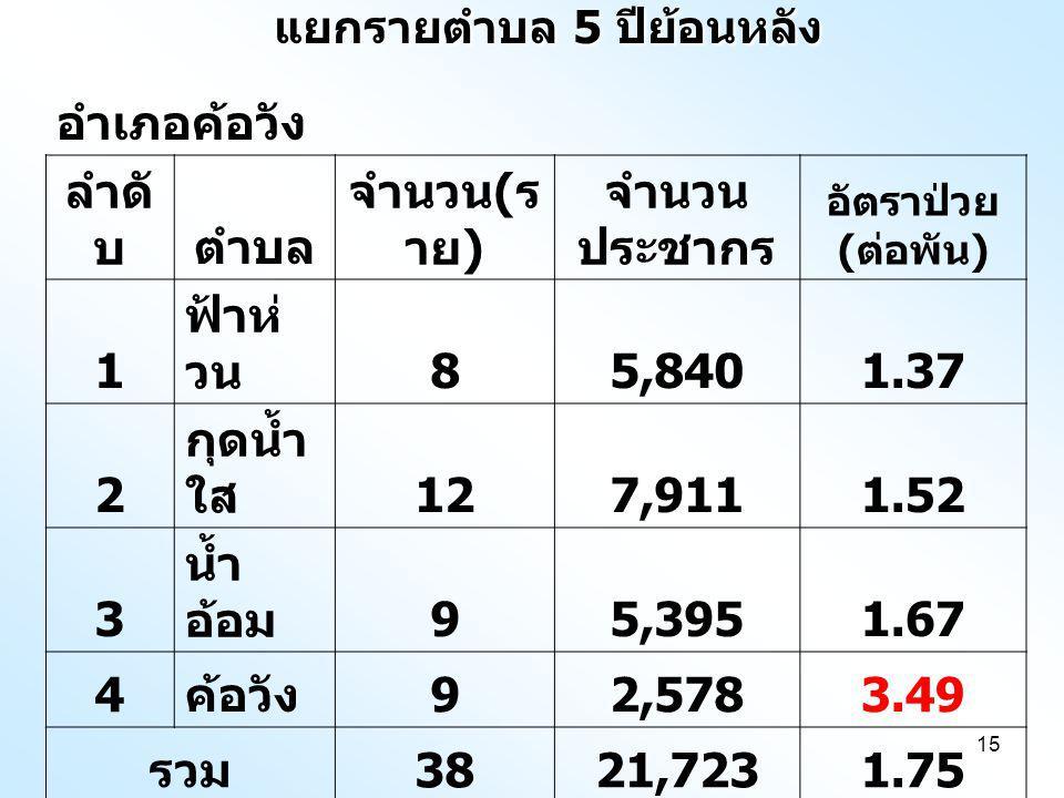 15 แยกรายตำบล 5 ปีย้อนหลัง อำเภอค้อวัง ลำดั บตำบล จำนวน ( ร าย ) จำนวน ประชากร อัตราป่วย ( ต่อพัน ) 1 ฟ้าห่ วน 85,8401.37 2 กุดน้ำ ใส 127,9111.52 3 น้ำ อ้อม 95,3951.67 4 ค้อวัง 92,5783.49 รวม 3821,7231.75