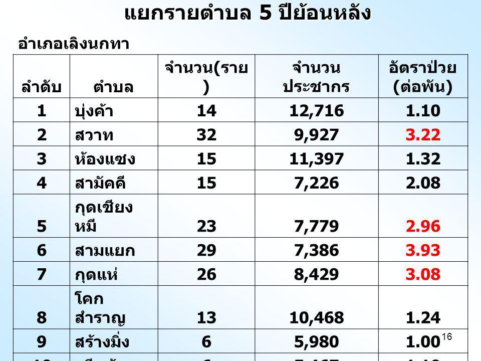 16 แยกรายตำบล 5 ปีย้อนหลัง อำเภอเลิงนกทา ลำดับตำบล จำนวน ( ราย ) จำนวน ประชากร อัตราป่วย ( ต่อพัน ) 1 บุ่งค้า 1412,7161.10 2 สวาท 329,9273.22 3 ห้องแซง 1511,3971.32 4 สามัคคี 157,2262.08 5 กุดเชียง หมี 237,7792.96 6 สามแยก 297,3863.93 7 กุดแห่ 268,4293.08 8 โคก สำราญ 1310,4681.24 9 สร้างมิ่ง 65,9801.00 10 ศรีแก้ว 65,4671.10 รวม 17986,7752.06