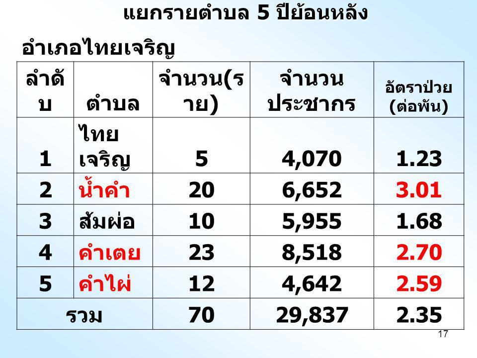 17 แยกรายตำบล 5 ปีย้อนหลัง อำเภอไทยเจริญ ลำดั บตำบล จำนวน ( ร าย ) จำนวน ประชากร อัตราป่วย ( ต่อพัน ) 1 ไทย เจริญ 54,0701.23 2 น้ำคำ 206,6523.01 3 ส้มผ่อ 105,9551.68 4 คำเตย 238,5182.70 5 คำไผ่ 124,6422.59 รวม 7029,8372.35
