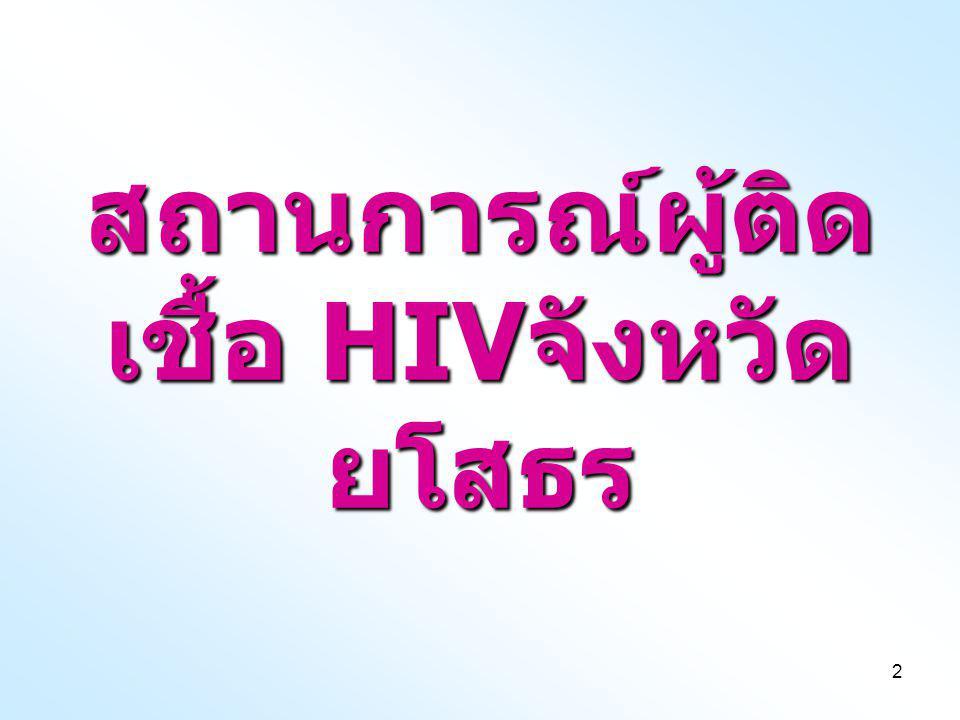 2 สถานการณ์ผู้ติด เชื้อ HIV จังหวัด ยโสธร