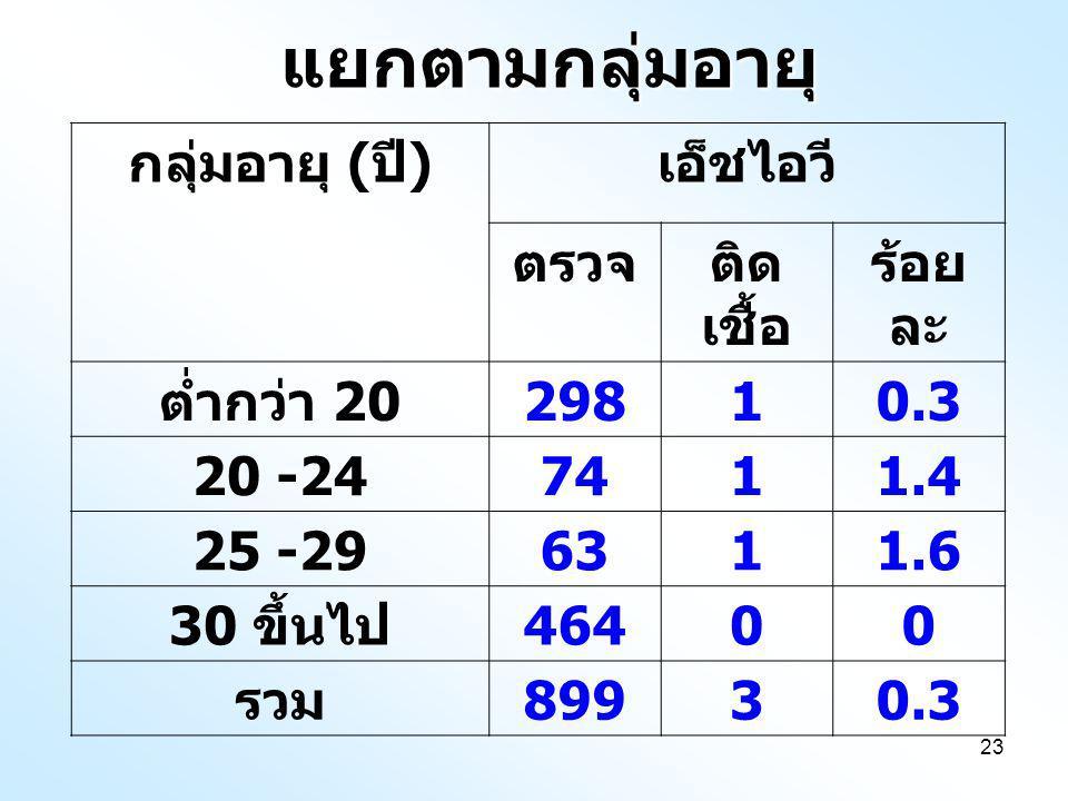 23แยกตามกลุ่มอายุ กลุ่มอายุ ( ปี ) เอ็ชไอวี ตรวจติด เชื้อ ร้อย ละ ต่ำกว่า 20 29810.3 20 -247411.4 25 -296311.6 30 ขึ้นไป 46400 รวม 89930.3