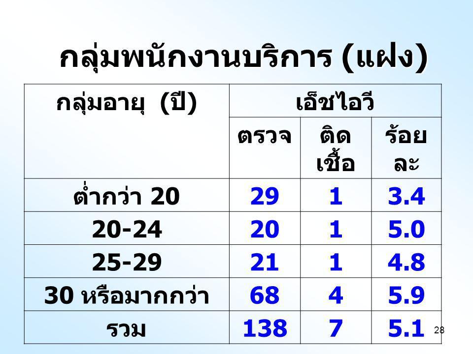 28 กลุ่มอายุ ( ปี ) เอ็ชไอวี ตรวจติด เชื้อ ร้อย ละ ต่ำกว่า 20 2913.4 20-242015.0 25-292114.8 30 หรือมากกว่า 6845.9 รวม 13875.1 กลุ่มพนักงานบริการ ( แฝง )