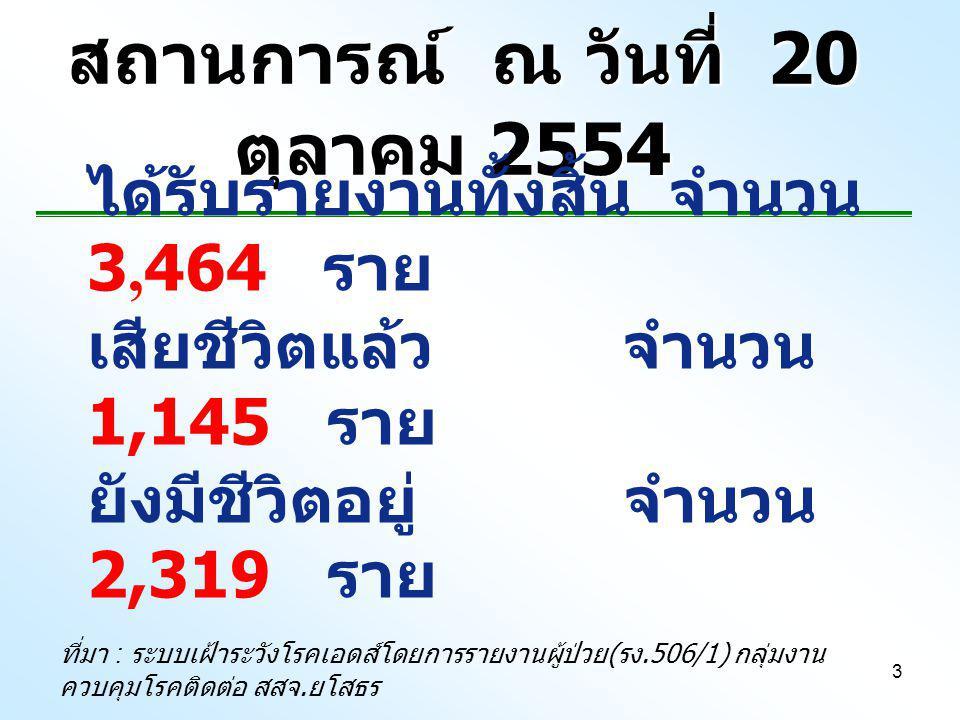 3 สถานการณ์ ณ วันที่ 20 ตุลาคม 2554 ได้รับรายงานทั้งสิ้น จำนวน 3,464 ราย เสียชีวิตแล้ว จำนวน 1,145 ราย ยังมีชีวิตอยู่ จำนวน 2,319 ราย ที่มา : ระบบเฝ้าระวังโรคเอดส์โดยการรายงานผู้ป่วย ( รง.506/1) กลุ่มงาน ควบคุมโรคติดต่อ สสจ.