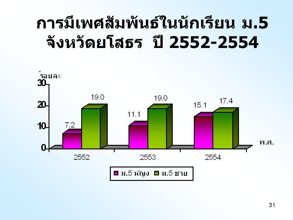 31 การมีเพศสัมพันธ์ในนักเรียน ม.5 จังหวัดยโสธร ปี 2552-2554